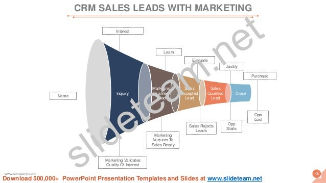 Interest Marketing Validates Quality Of Interest Learn Marketing Nurtures To Sales Ready Evaluate Sales Rejects Leads Just...