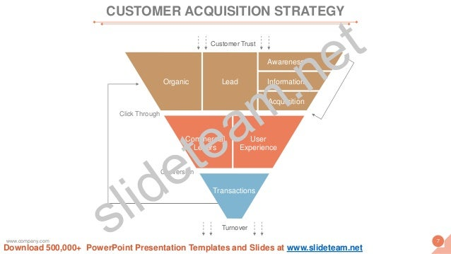 Customer Trust Click Through Conversion Turnover Organic Lead Awareness Information Acquisition Transactions Commercial Le...