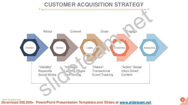 "Hunters Visitors Leads Customers Advocates ""Visibility"" Keywords Social Media ""Interest"" Landing Pages Split Testing ""Desi..."