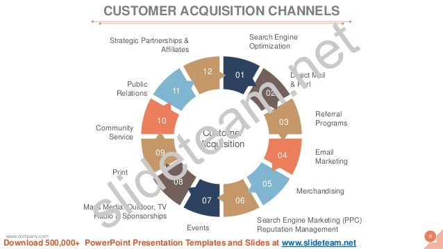 Customer Acquisition 12 11 10 09 08 07 06 05 04 03 02 01 Strategic Partnerships & Affiliates Public Relations Community Se...