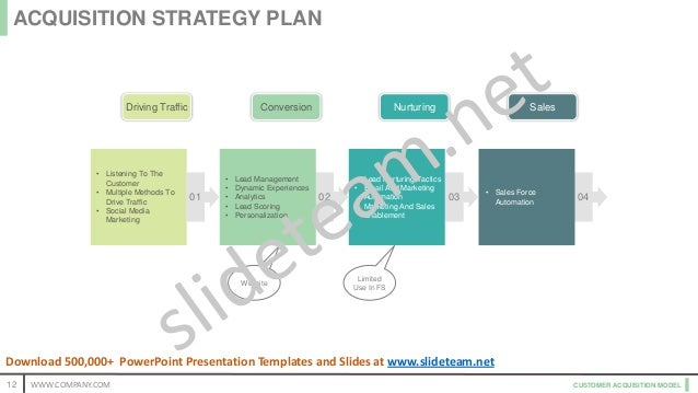 CUSTOMER ACQUISITION MODEL Website Limited Use In FS 04 • Sales Force Automation03 • Lead Nurturing Tactics • Email And Ma...