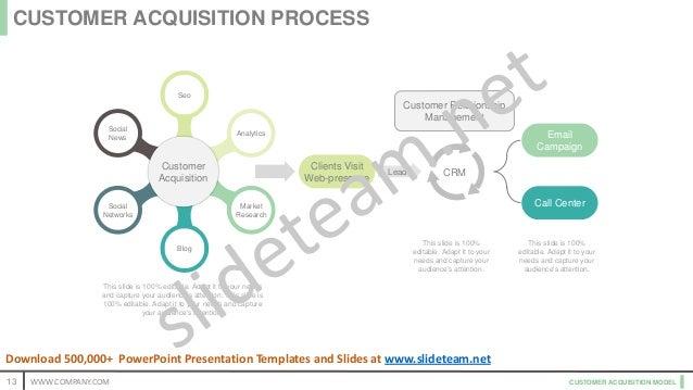 CUSTOMER ACQUISITION MODEL Customer Relationship Management Social News Blog Social Networks Analytics Seo Market Research...