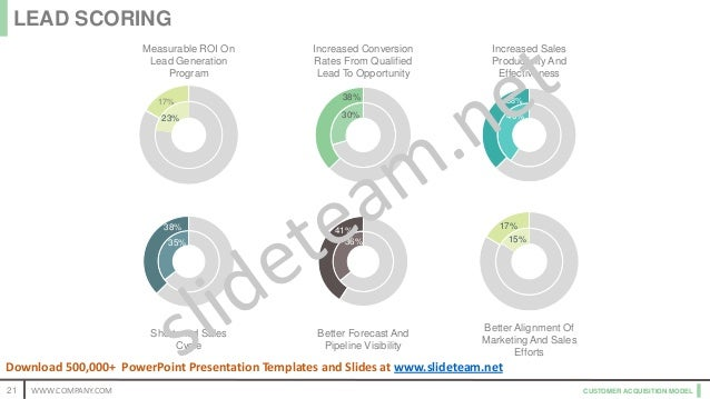 CUSTOMER ACQUISITION MODEL 23% 17% 30% 38% 40% 38% 35% 38% 36% 41% 15% 17% Measurable ROI On Lead Generation Program Short...