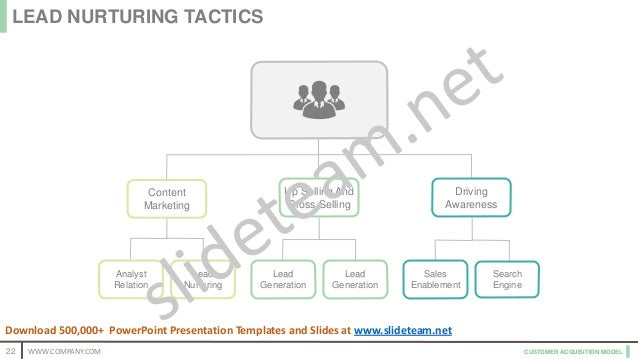 CUSTOMER ACQUISITION MODEL Analyst Relation Lead Nurturing Content Marketing Up Selling And Cross Selling Lead Generation ...