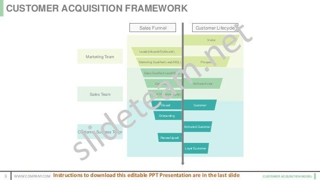 CUSTOMER ACQUISITION MODEL Marketing Team Sales Team Customer Success Team Customer LifecycleSales Funnel Visitor Prospect...