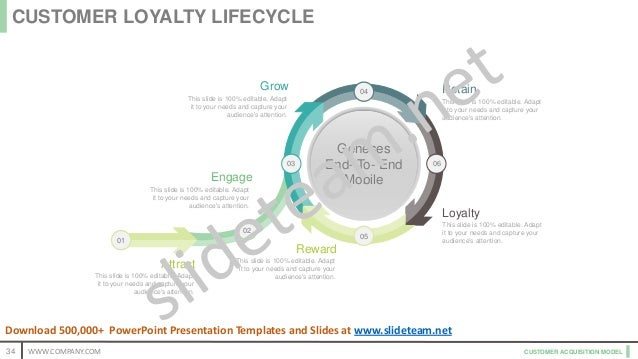 CUSTOMER ACQUISITION MODEL Retain This slide is 100% editable. Adapt it to your needs and capture your audience's attentio...