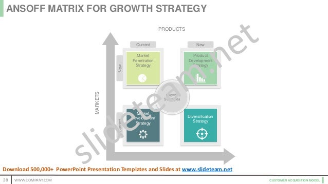 CUSTOMER ACQUISITION MODEL PRODUCTS MARKETS Market Penetration Strategy Product Development Strategy Market Development St...