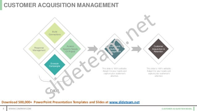 CUSTOMER ACQUISITION MODEL Customer Acquisition & Retention End-to-end Audience Engagement Response Management Execute Cam...