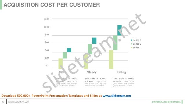 CUSTOMER ACQUISITION MODEL Series 3 Series 2 Series 1 $120 $100 $80 $60 $40 $20 $0 Rising Steady Falling This slide is 100...
