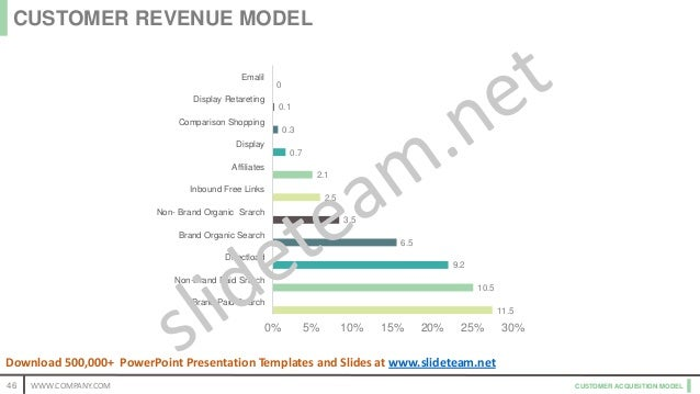CUSTOMER ACQUISITION MODEL 11.5 10.5 9.2 6.5 3.5 2.5 2.1 0.7 0.3 0.1 0 Brand Paid Search Non-Brand Paid Srarch Directload ...