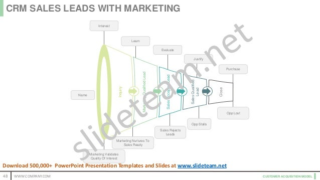 CUSTOMER ACQUISITION MODEL Name Interest Marketing Validates Quality Of Interest Learn Marketing Nurtures To Sales Ready P...