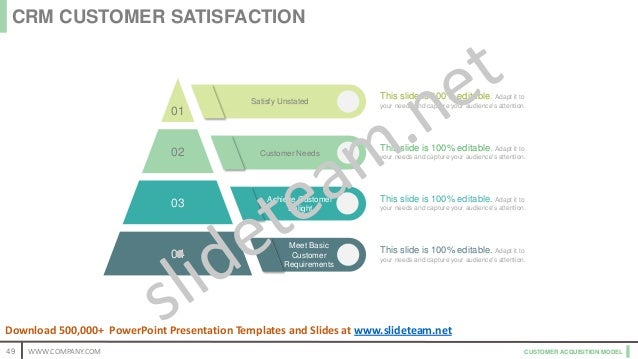 CUSTOMER ACQUISITION MODEL Achieve Customer Delight Meet Basic Customer Requirements Customer Needs Satisfy Unstated 03 02...