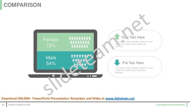 CUSTOMER ACQUISITION MODEL Female 72% Male 54% Your Text Here This slide is 100% editable. Adapt it to your needs and capt...