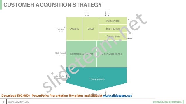 CUSTOMER ACQUISITION MODEL Customer Trust Click Through Conversion Turnover Awareness Information Acquisition Organic Lead...