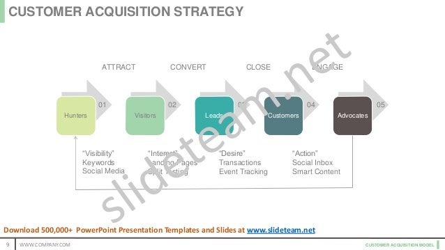 """CUSTOMER ACQUISITION MODEL ATTRACT CONVERT CLOSE ENGAGE """"Visibility"""" Keywords Social Media """"Interest"""" Landing Pages Split ..."""