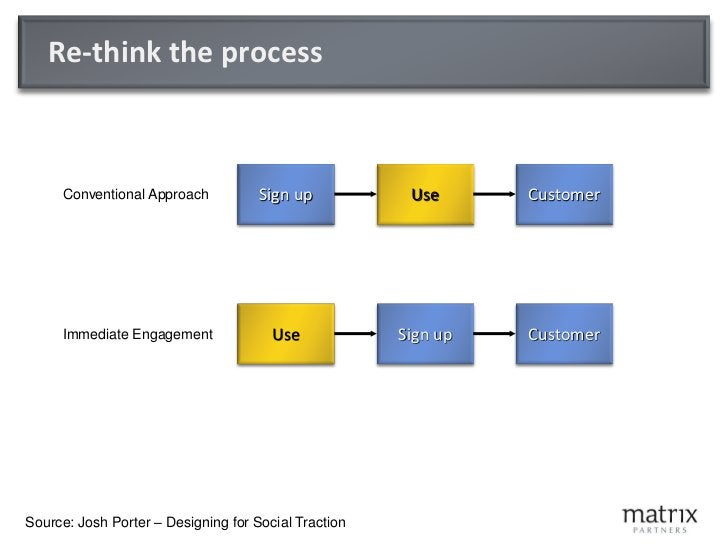 Customer Driven Approach     Start with a detailed understanding of your customer        Segment your market into named ...