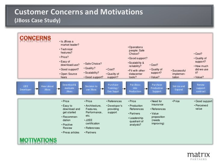 Buying Behavior has Changed     Outbound Marketing:        Annoying to your customers        Expensive        Increasi...