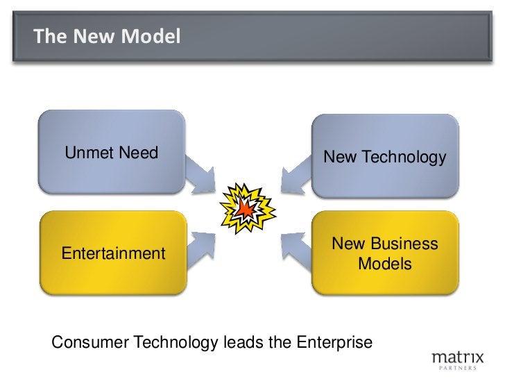 Business Model Innovation: The Major Change Agents   The Internet                      Google                   SEO/SEM   ...