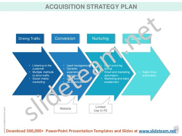 Acquisition Strategy Template. acquisition plan templates ms word ...