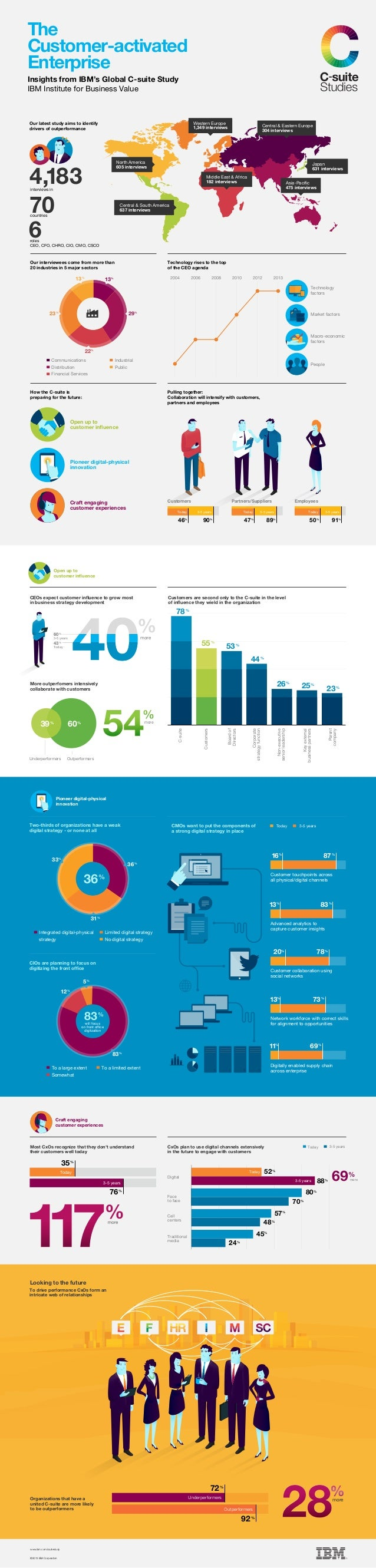 70 6 more 40% 4040 54 ©2013 IBM Corporation www.ibm.com/csuitestudy Our latest study aims to identify drivers of outperfor...