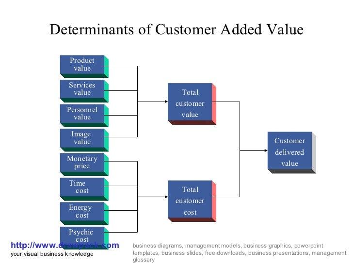 customer added value business diagram non value added activities value added diagram #4