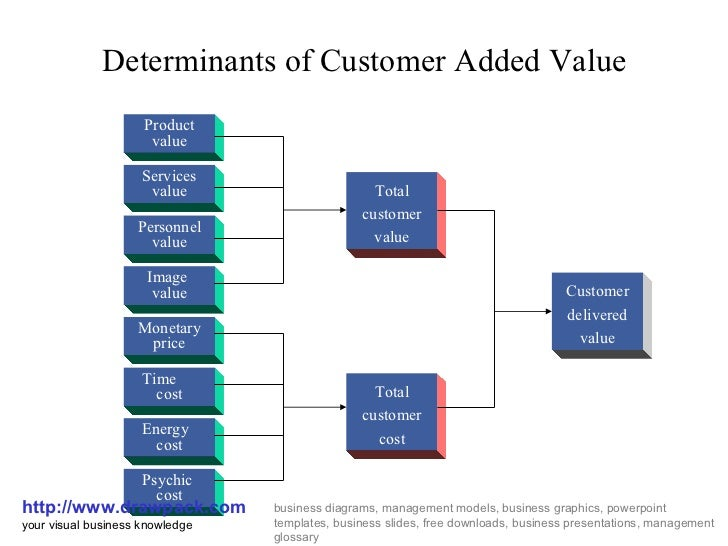 value added business relationship synonyms