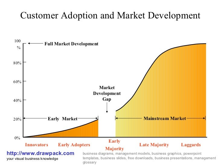 Customer Adoption and Market Development http://www.drawpack.com your visual business knowledge business diagrams, managem...