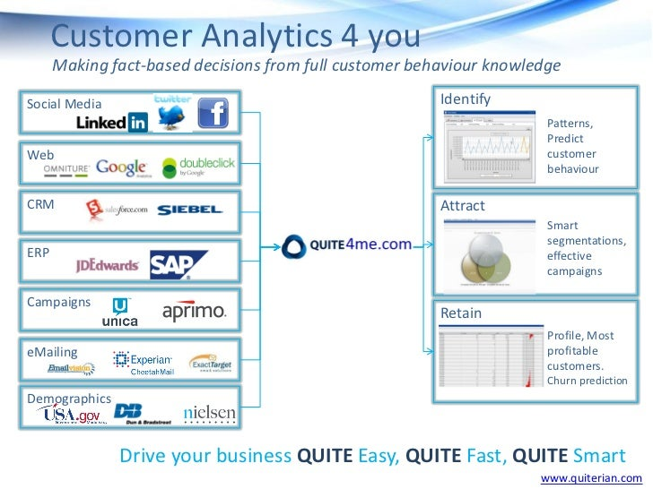 Customer Analytics 4 you      Making fact-based decisions from full customer behaviour knowledgeSocial Media              ...