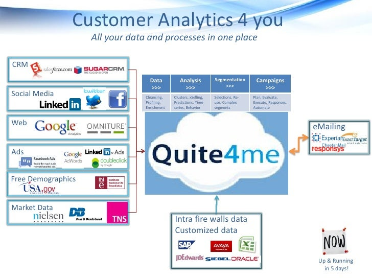 Customer Analytics 4 you                    All your data and processes in one placeCRM                                   ...