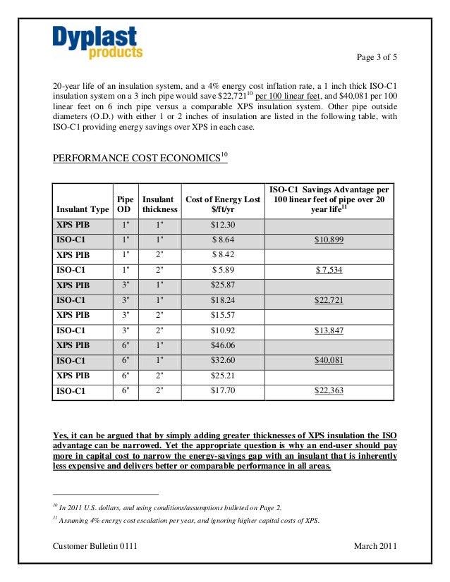 Customer bulletin 0111 performance cost comparison of for Insulation cost comparison