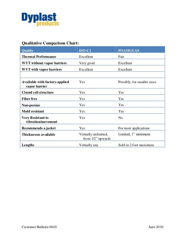 Customer Bulletin 0610 June 2010 Qualitative Comparison Chart: Quality ISO-C1 FOAMGLAS Thermal Performance Excellent Fair ...