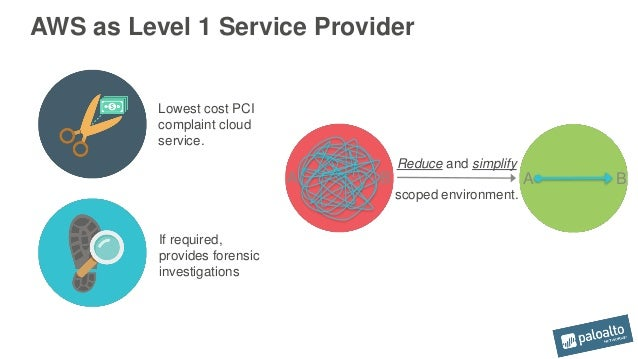 Customer Case Study Achieving Pci Compliance In Aws. Post My Resume For Jobs Public Cloud Services. Memory Increasing Tips The School At Columbia. Who Do I Call To Fix My Credit. Charlotte Nc Relocation Music Websites Design. Pregnant And Want To Give Baby Up For Adoption. Data Loss Prevention Companies. Family Lawyer San Antonio Tax Attorney Oregon. How To Start Online Store Without Inventory