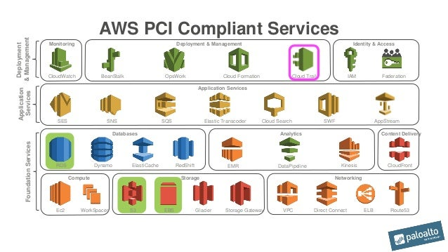 customer case study achieving pci compliance in aws. Black Bedroom Furniture Sets. Home Design Ideas