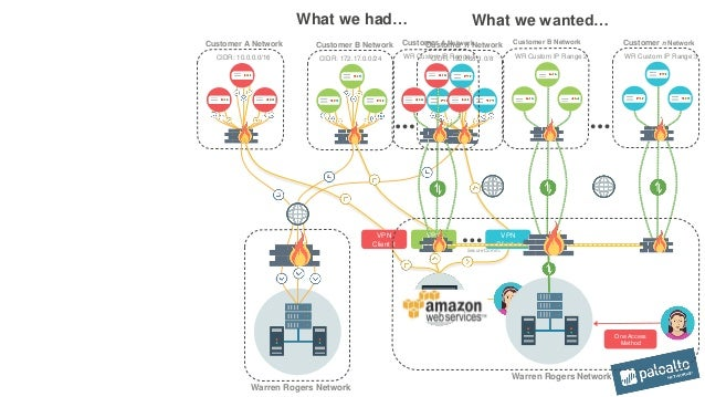 Customer Case Study: Achieving PCI Compliance in AWS