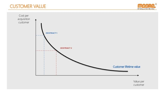 CUSTOMER VALUE Cost per acquisition customer Value per customer CONTRACT 1 CONTRACT 2 Customer lifetime value
