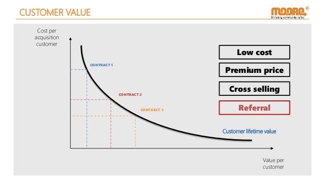 CUSTOMER VALUE Cost per acquisition customer Value per customer CONTRACT 1 CONTRACT 2 CONTRACT 3 Customer lifetime value L...