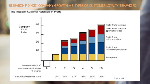 RESEARCH FIDINGS: COMPANY GROWTH = 3 TYPES OF CUSTOMER LOYALTY BEHAVIORS Source: HBR