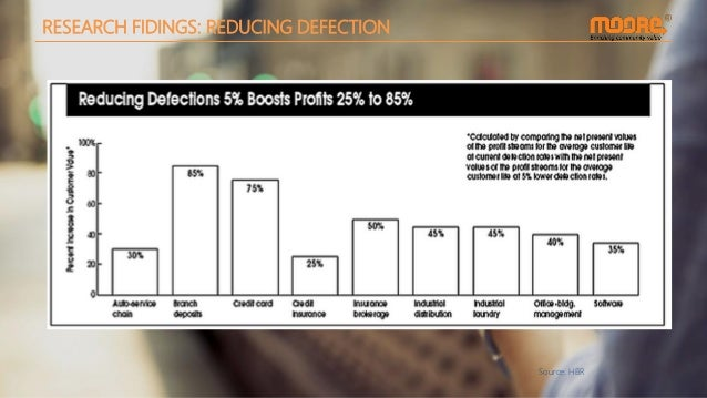RESEARCH FIDINGS: REDUCING DEFECTION Source: HBR