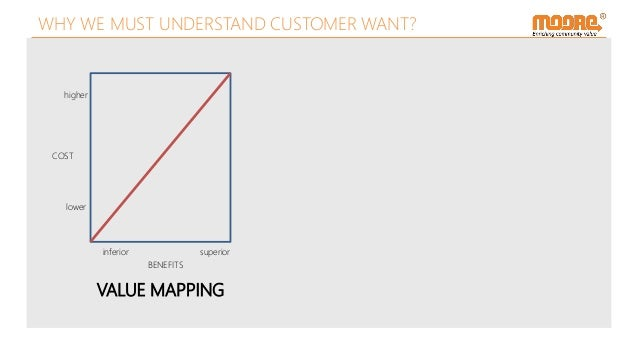 VALUE MAPPING COST BENEFITS higher lower inferior superior WHY WE MUST UNDERSTAND CUSTOMER WANT?