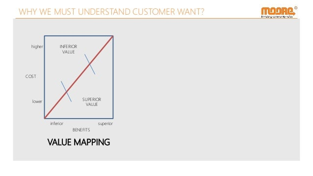 VALUE MAPPING COST BENEFITS higher lower inferior superior INFERIOR VALUE SUPERIOR VALUE WHY WE MUST UNDERSTAND CUSTOMER W...