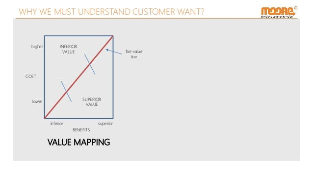 VALUE MAPPING COST BENEFITS higher lower inferior superior INFERIOR VALUE SUPERIOR VALUE fair-value line WHY WE MUST UNDER...