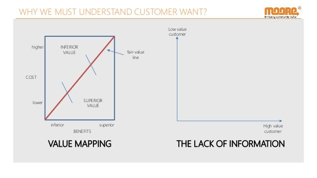 VALUE MAPPING COST BENEFITS higher lower inferior superior INFERIOR VALUE SUPERIOR VALUE fair-value line Low value custome...