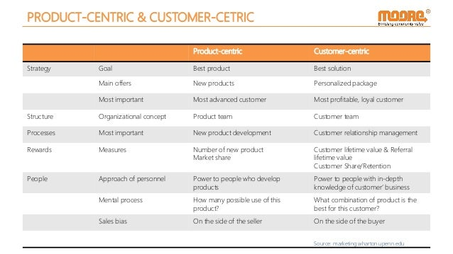 PRODUCT-CENTRIC & CUSTOMER-CETRIC Product-centric Customer-centric Strategy Goal Best product Best solution Main offers Ne...