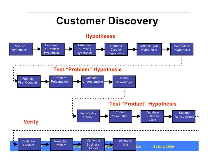 customer discovery process lean startup