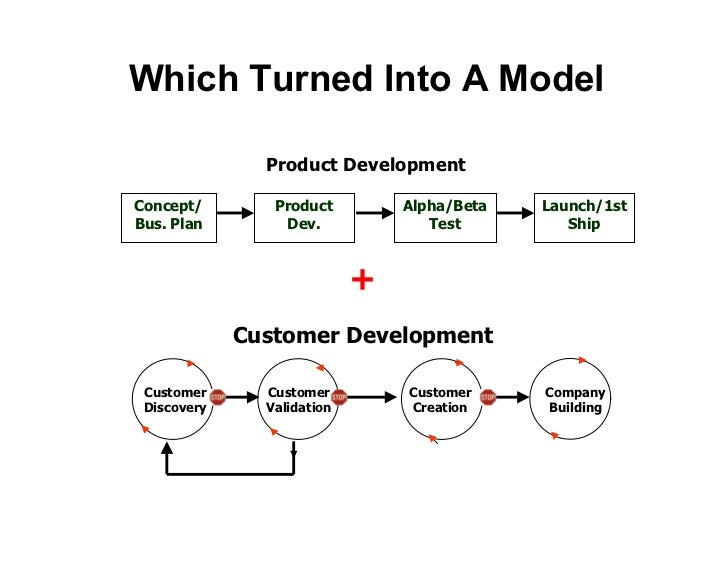 Eric Ries Extends the Model  • Took my class at U.C. Berkeley • Co-founded IMVU   - 1st implementation of Customer Develop...