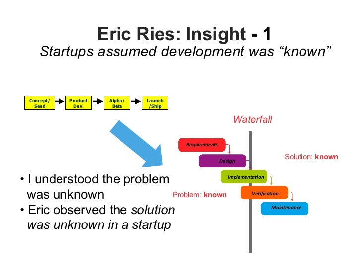 Eric Ries: Insight - 2            Agile matches the Customer Dev speed   Concept/    Product    Alpha/   Launch   Seed    ...