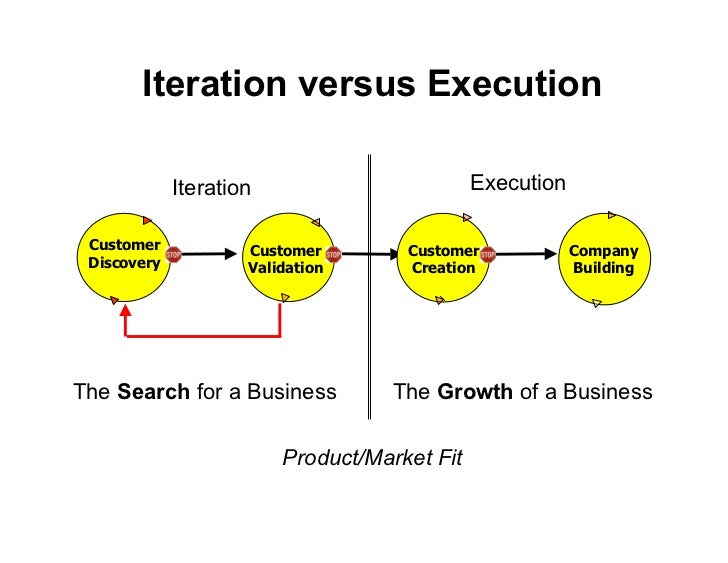 Iteration versus Execution          Product/Market Fit