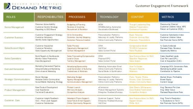 TECHNOLOGY  Senior Management  ROLES  RESPONSIBILITIES  PROCESSES  TECHNOLOGY  CONTENT  METRICS  Revenue Accountability Cu...