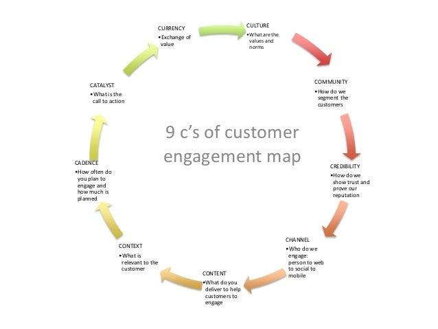 9 c's of customer engagement map CULTURE •What are the values and norms COMMUNITY •How do we segment the customers CREDIBI...