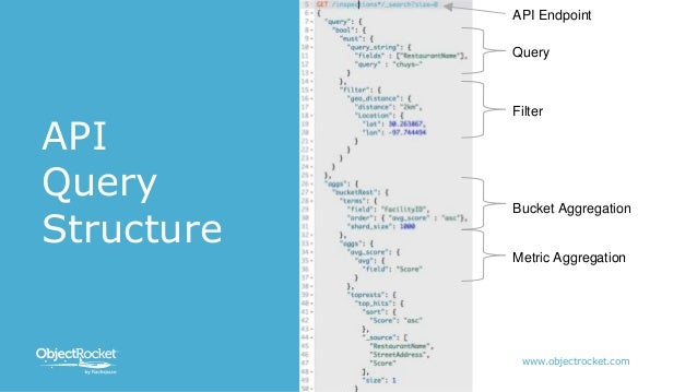 An Intro to Elasticsearch and Kibana